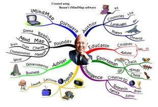 Sơ đồ tư duy hay bản đồ tư duy (Mind Map) là hình thức ghi chép sử dụng màu sắc, hình ảnh nhằm tìm tòi đào sâu, mở rộng một ý tưởng, tóm tắt những ý chính
